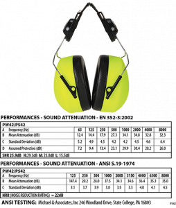 Portwest Clip-on HV Ear Protector (PS42)