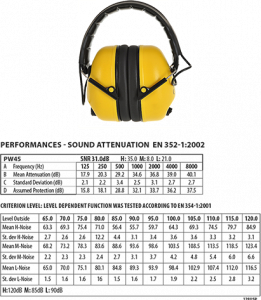 Portwest Electronic Ear Muff (PW45)
