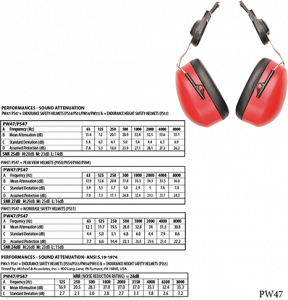 Portwest Endurance Clip-On Ear Protector (PW47)